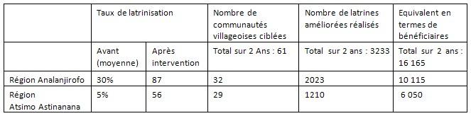 Resultats latrines Oct 2015