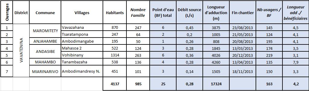 résultats AEPG 2013 2