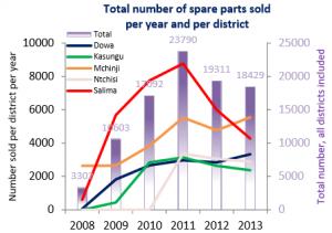sales shops 2008 2013